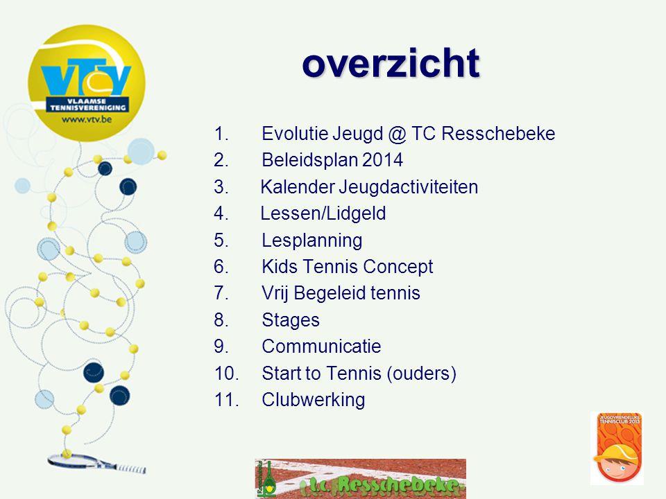 overzicht Evolutie Jeugd @ TC Resschebeke Beleidsplan 2014