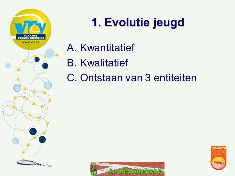 1. Evolutie jeugd Kwantitatief Kwalitatief Ontstaan van 3 entiteiten