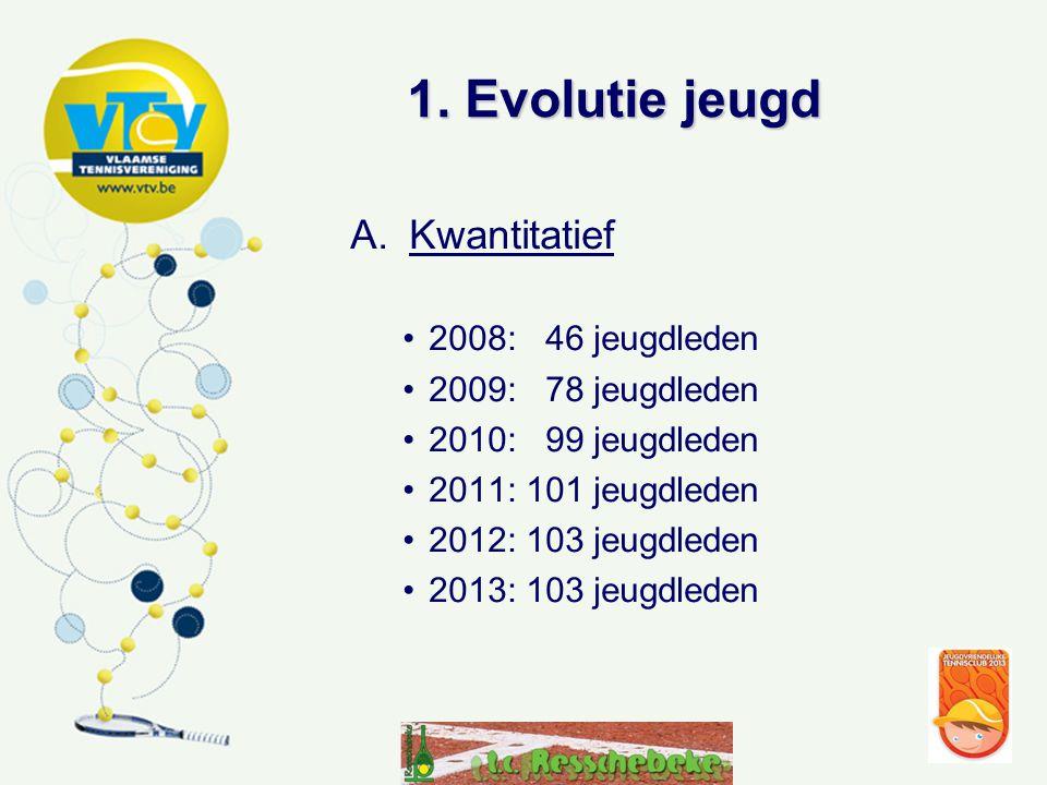 1. Evolutie jeugd Kwantitatief 2008: 46 jeugdleden 2009: 78 jeugdleden