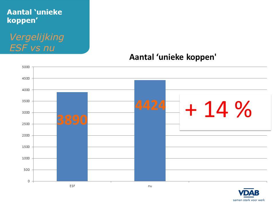 + 14 % 4424 3890 Vergelijking ESF vs nu Aantal 'unieke koppen'