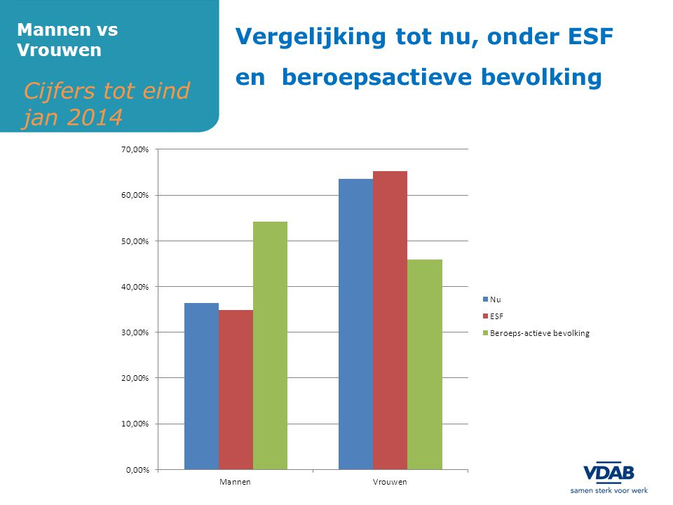 Vergelijking tot nu, onder ESF en beroepsactieve bevolking