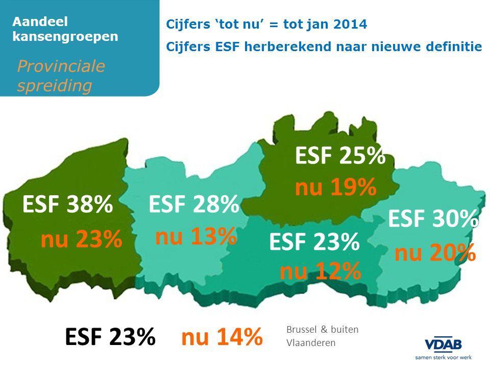 ESF 25% nu 19% ESF 38% ESF 28% ESF 30% nu 23% nu 13% ESF 23% nu 20%