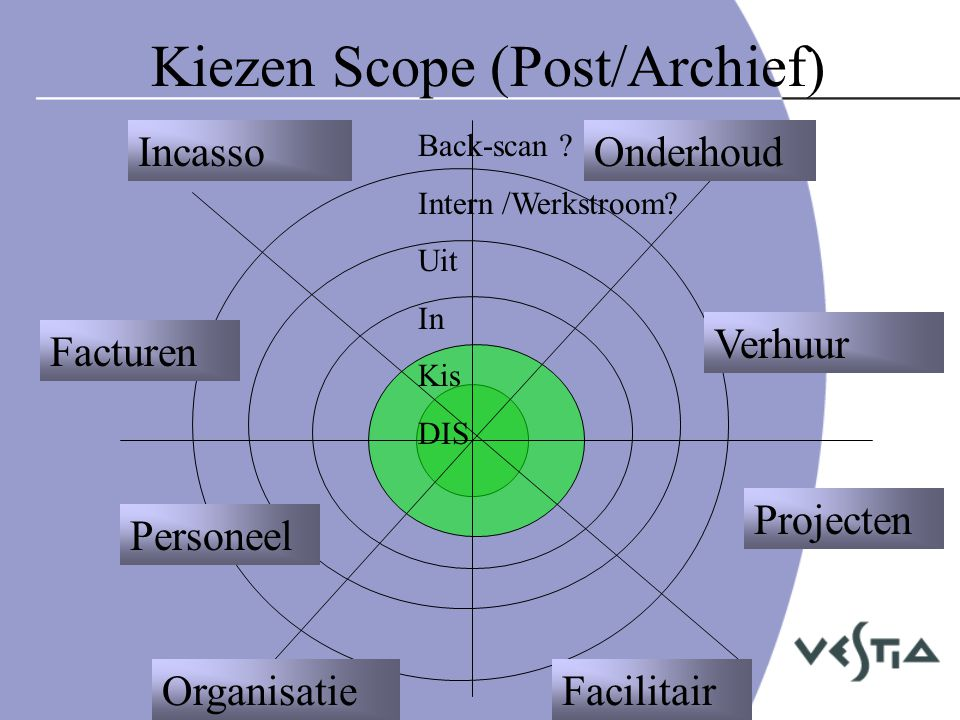 Kiezen Scope (Post/Archief)