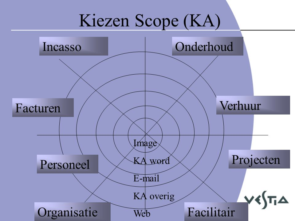 Kiezen Scope (KA) Incasso Onderhoud Verhuur Facturen Projecten