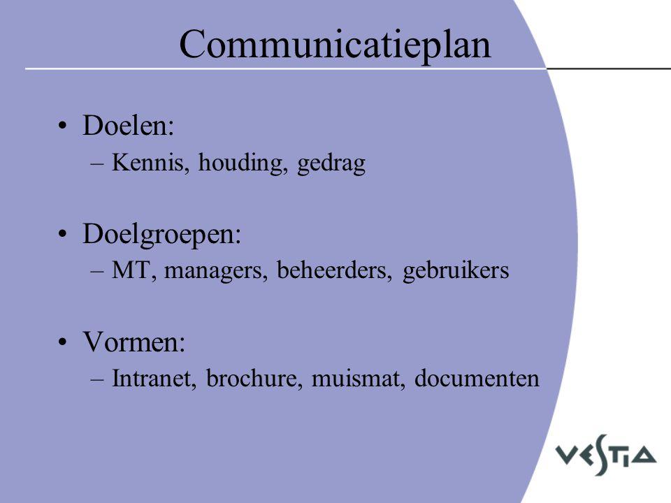 Communicatieplan Doelen: Doelgroepen: Vormen: Kennis, houding, gedrag