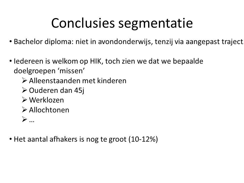 Conclusies segmentatie