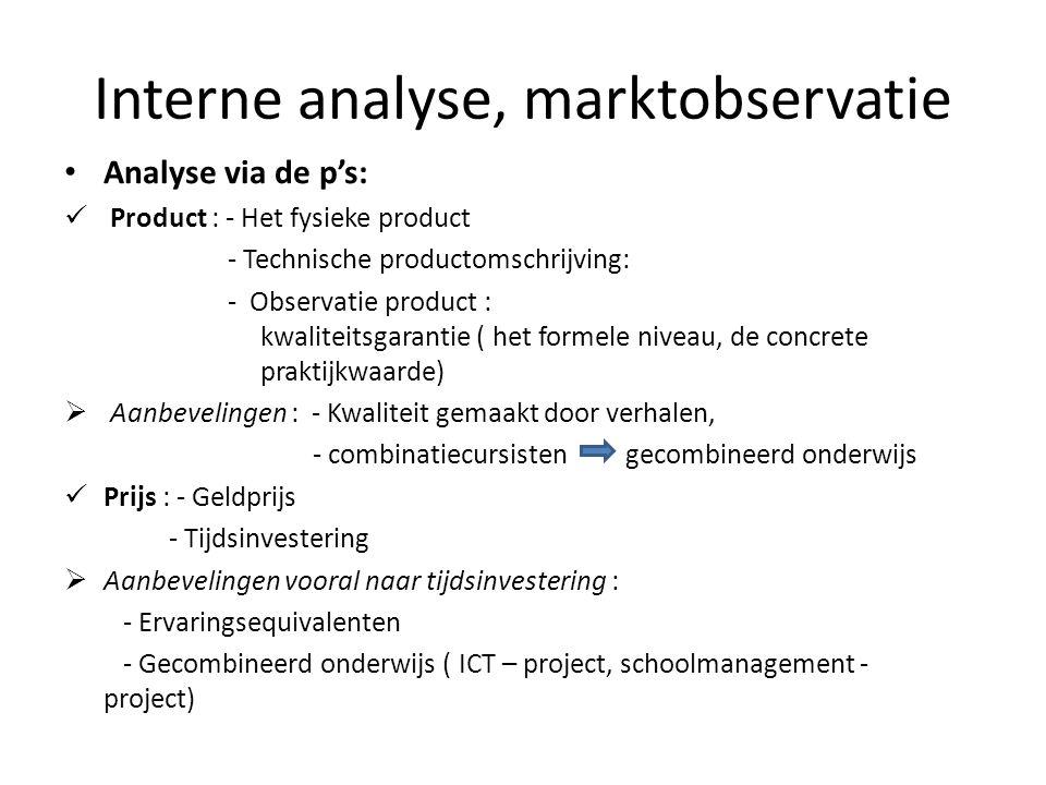 Interne analyse, marktobservatie