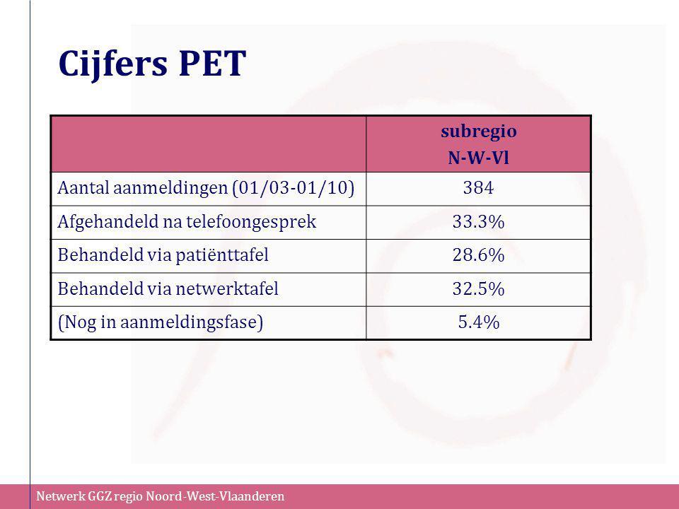 Cijfers PET subregio N-W-Vl Aantal aanmeldingen (01/03-01/10) 384