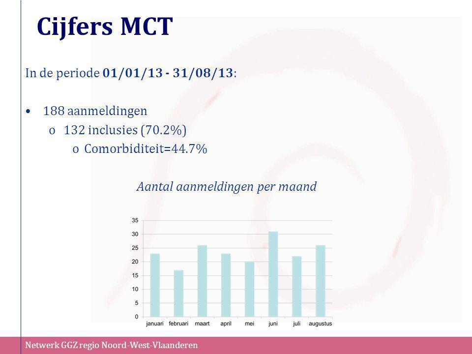 Cijfers MCT In de periode 01/01/13 - 31/08/13: 188 aanmeldingen