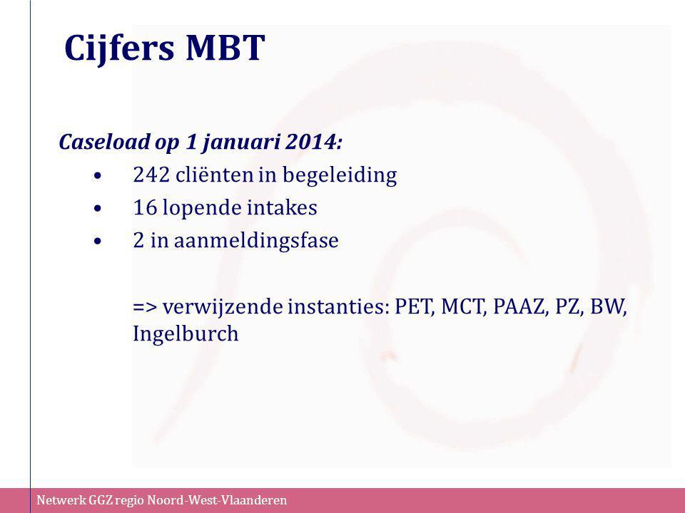 Cijfers MBT Caseload op 1 januari 2014: 242 cliënten in begeleiding