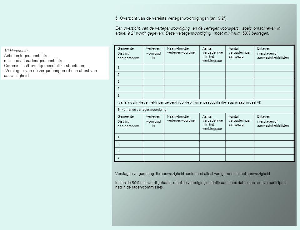 5. Overzicht van de vereiste vertegenwoordigingen (art. 9,2°)