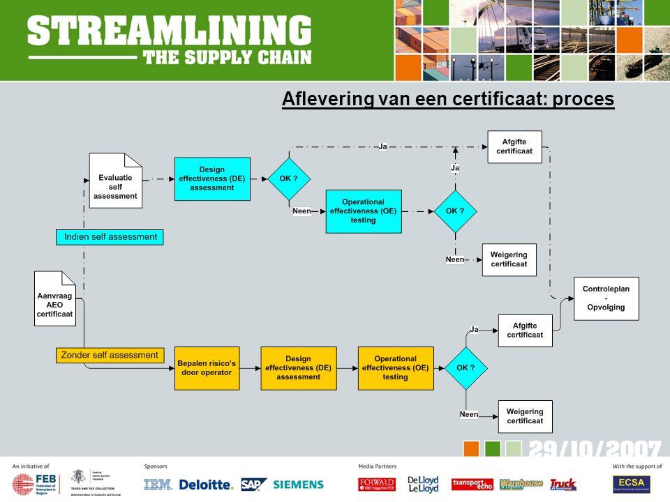 Aflevering van een certificaat: proces