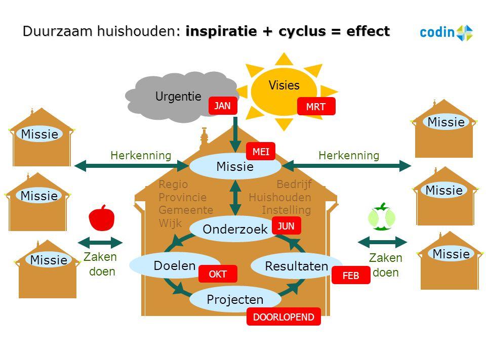 Duurzaam huishouden: inspiratie + cyclus = effect