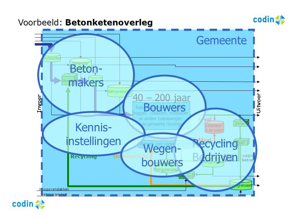 Gemeente Beton-makers Bouwers Kennis-instellingen Recycling Bedrijven