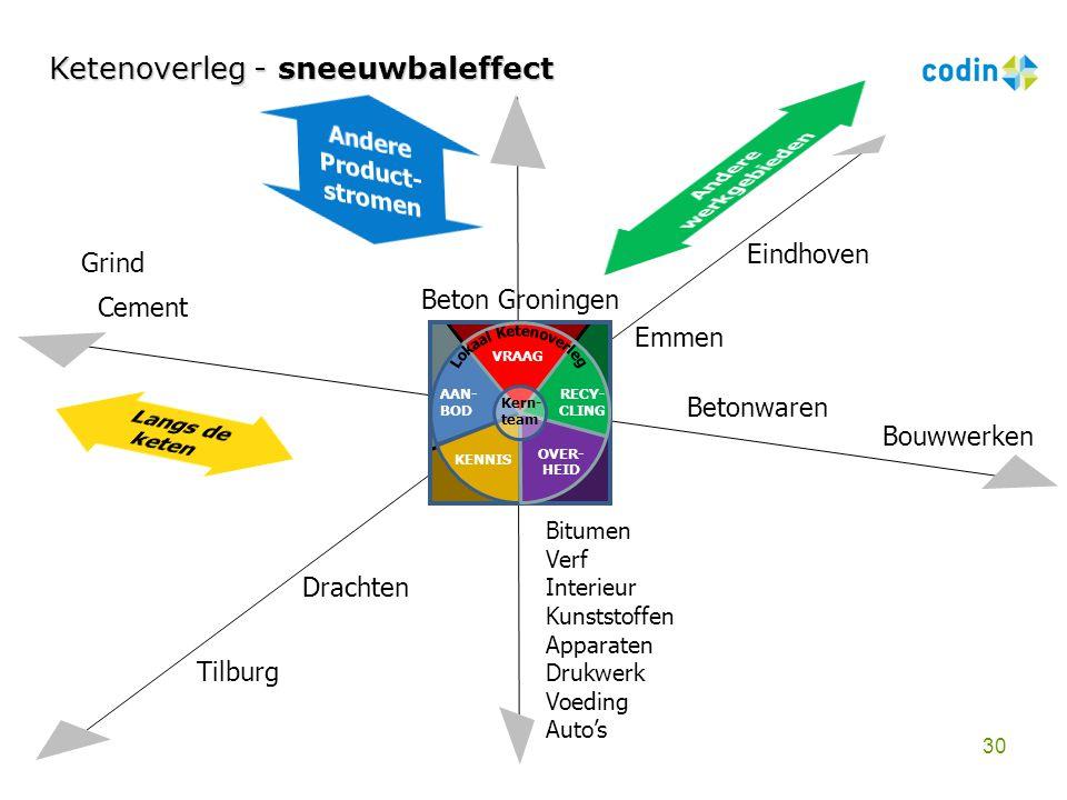 Andere Product-stromen