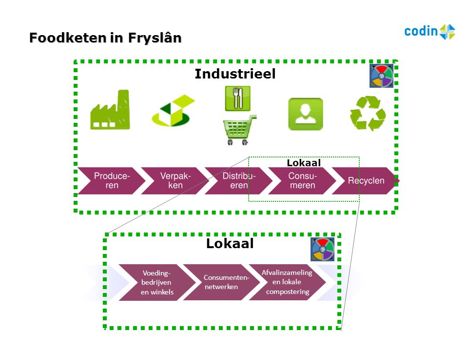 Foodketen in Fryslân Industrieel Lokaal Lokaal Voeding-