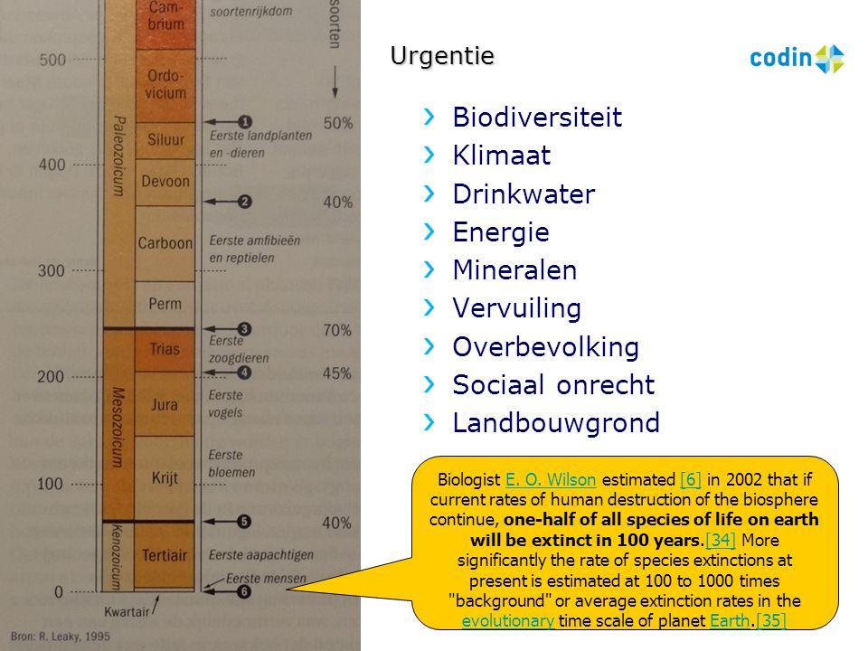 Biodiversiteit Klimaat Drinkwater Energie Mineralen Vervuiling