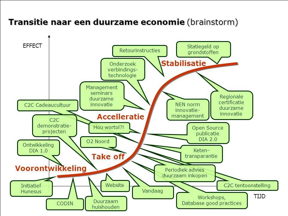 Transitie naar een duurzame economie (brainstorm)