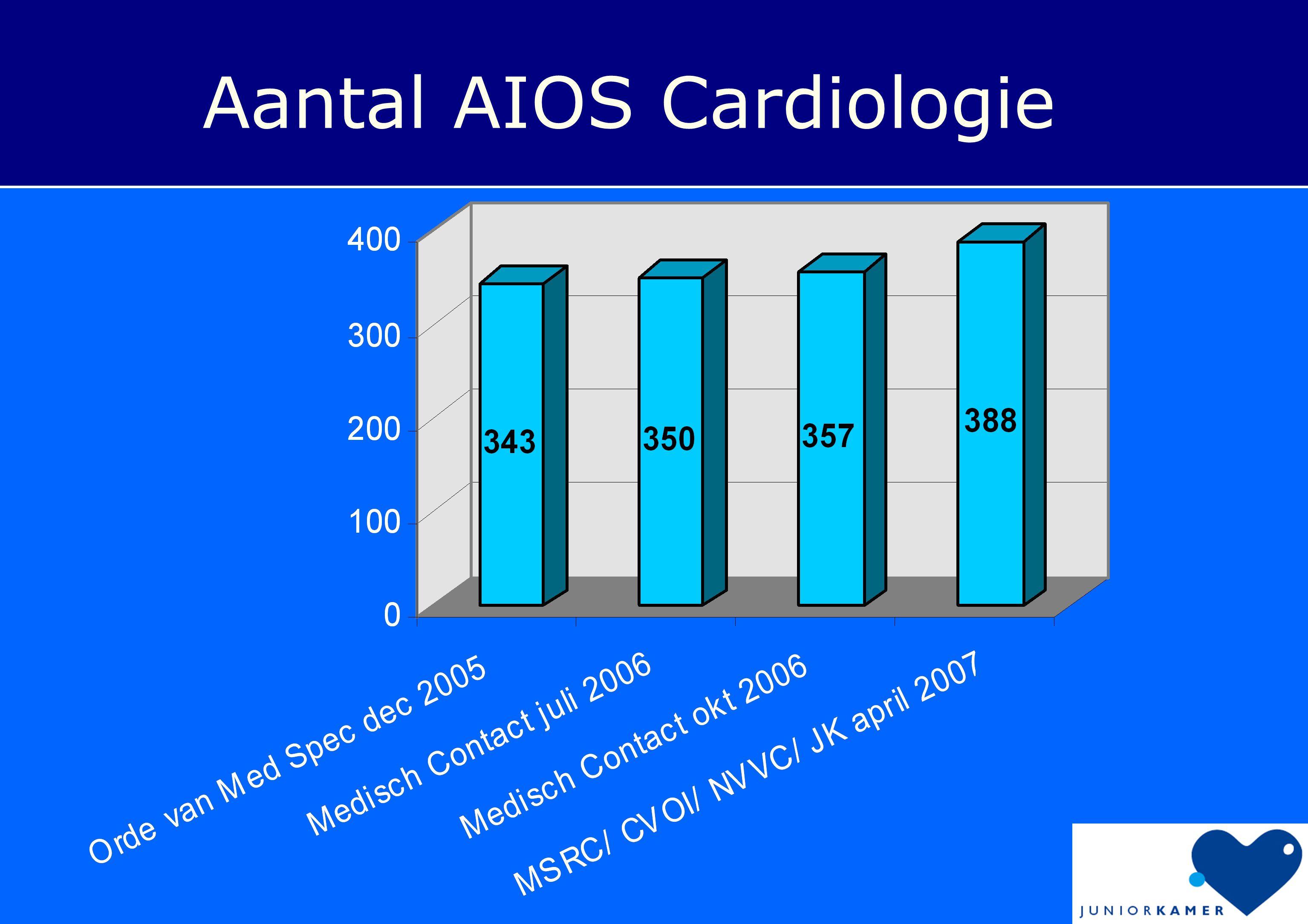 Aantal AIOS Cardiologie