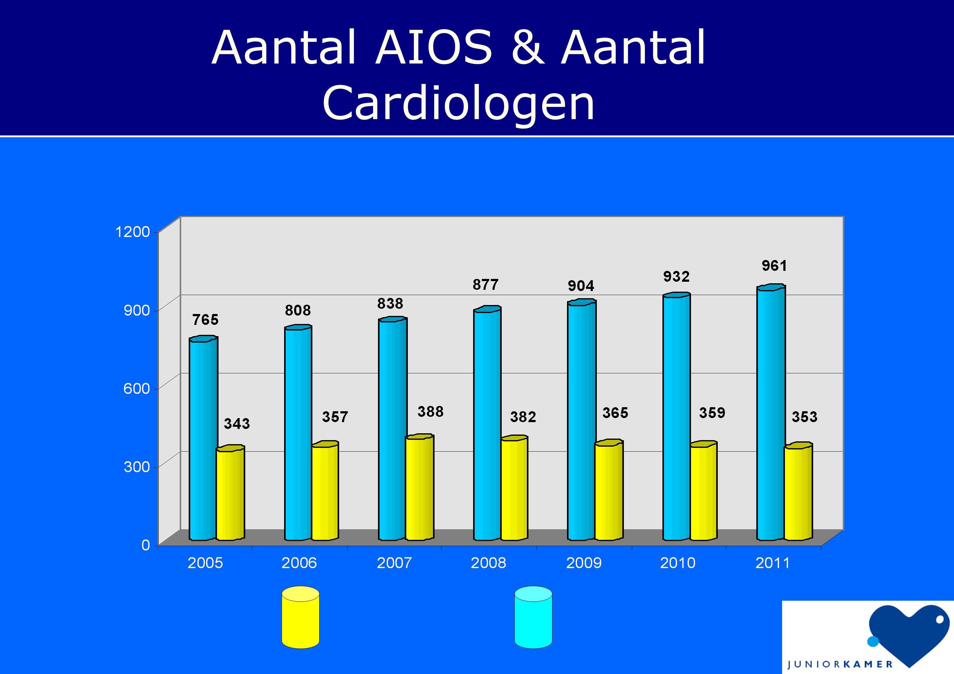 Aantal AIOS & Aantal Cardiologen
