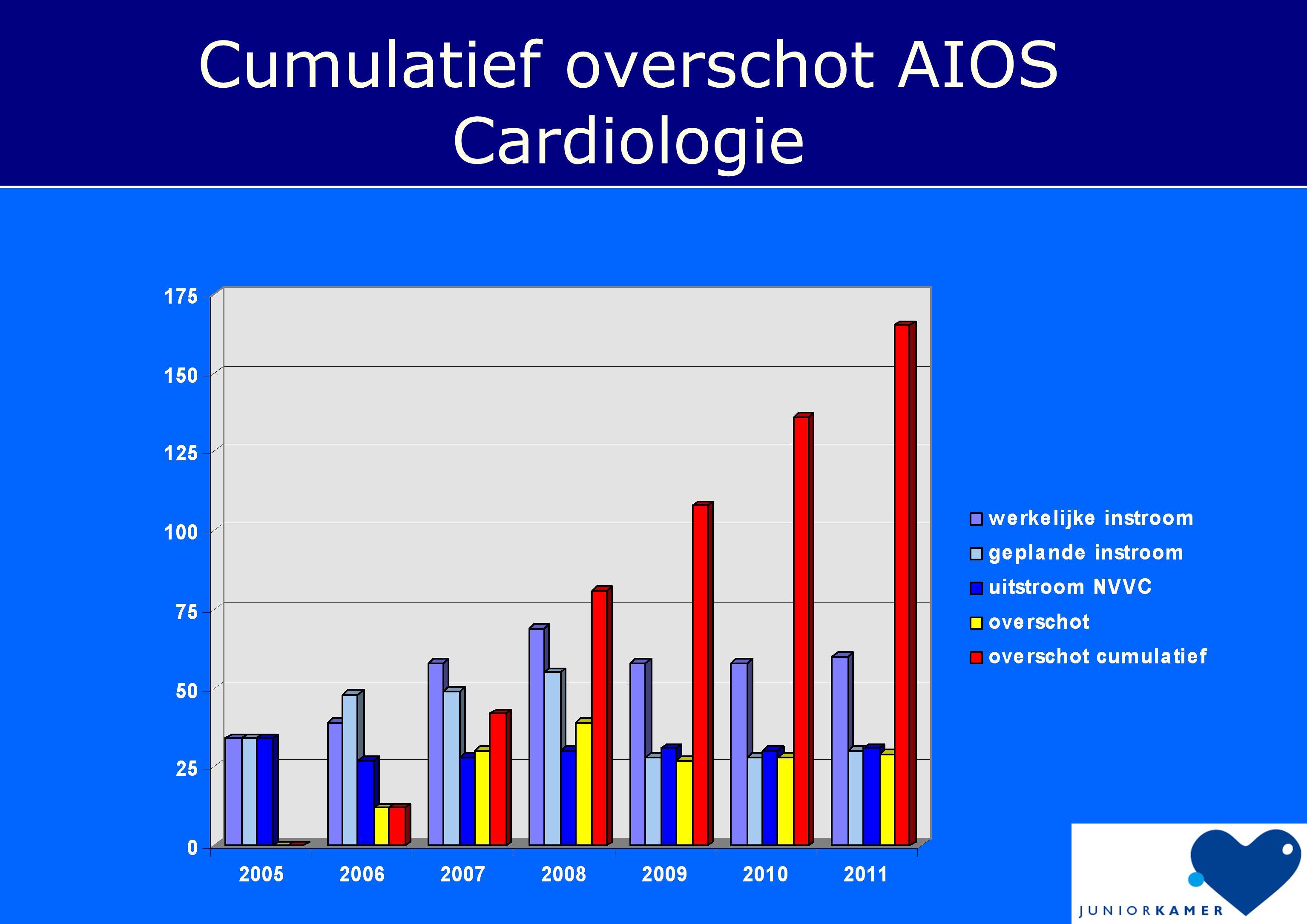 Cumulatief overschot AIOS Cardiologie