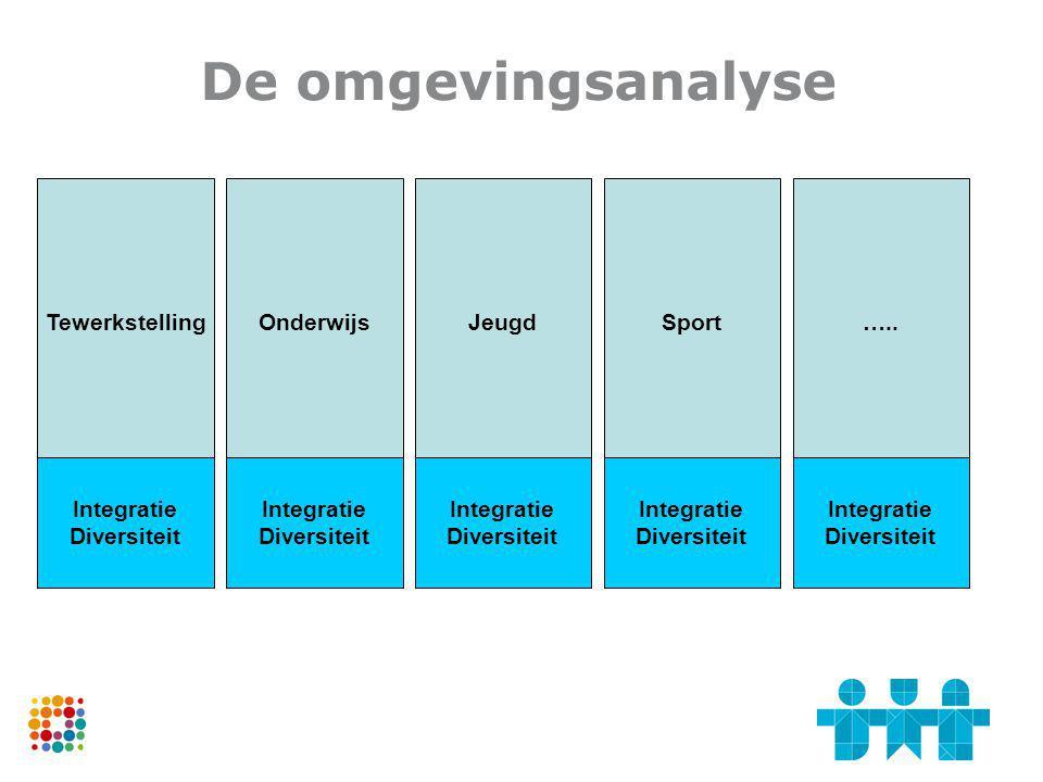 De omgevingsanalyse Tewerkstelling Onderwijs Jeugd Sport …..
