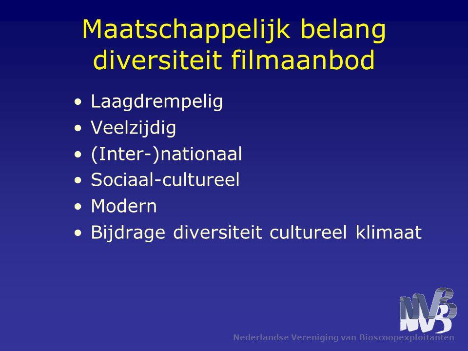 Maatschappelijk belang diversiteit filmaanbod