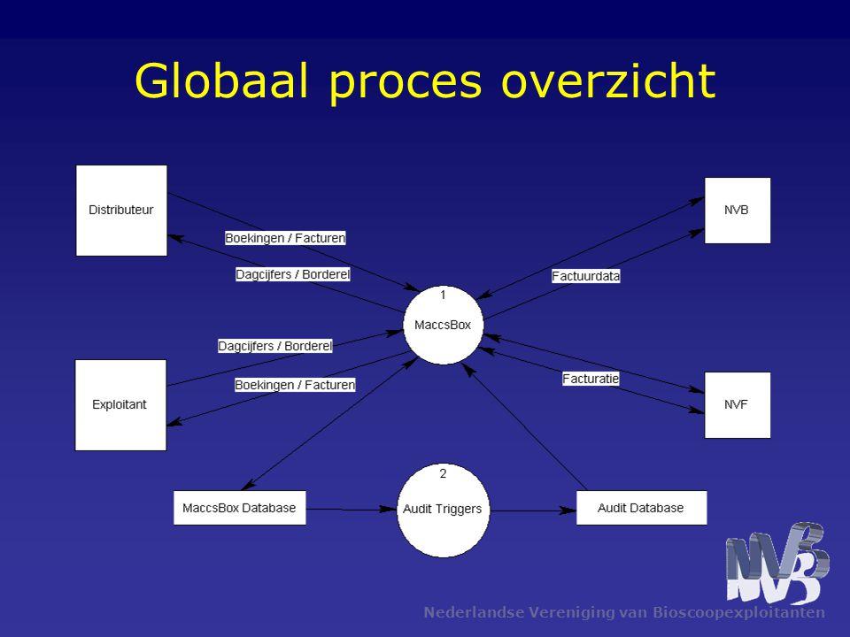 Globaal proces overzicht