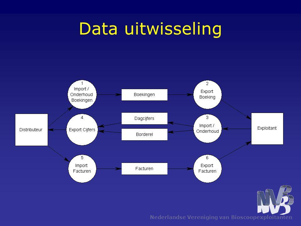 Data uitwisseling Nederlandse Vereniging van Bioscoopexploitanten