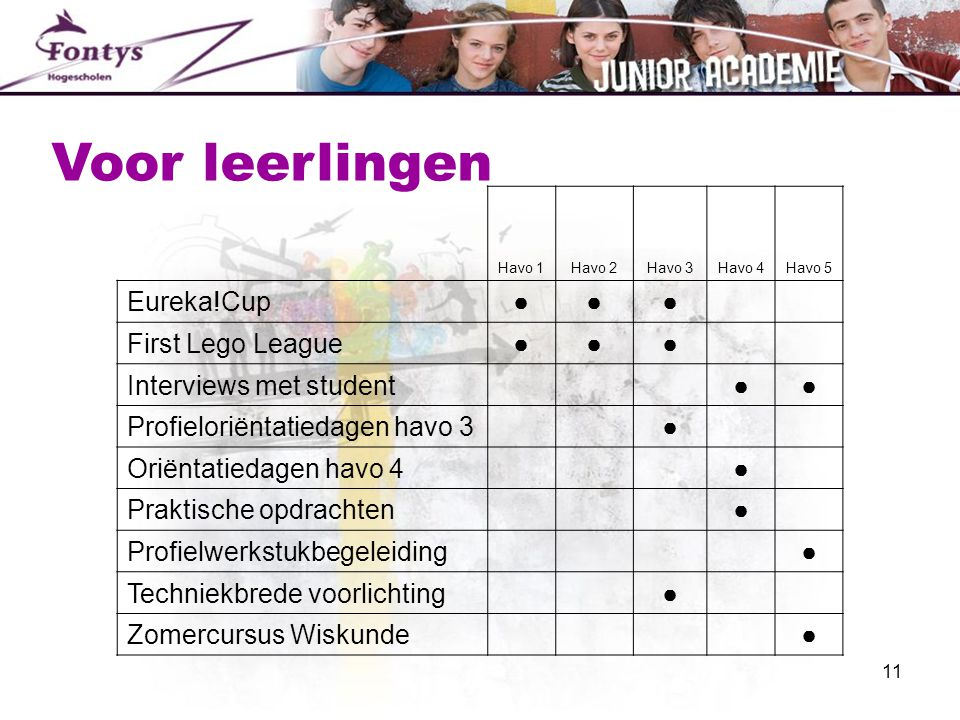 Voor leerlingen Eureka!Cup ● First Lego League Interviews met student