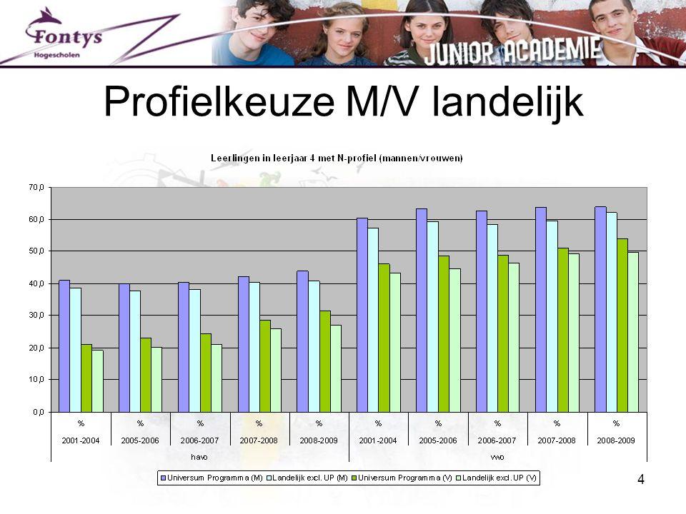 Profielkeuze M/V landelijk