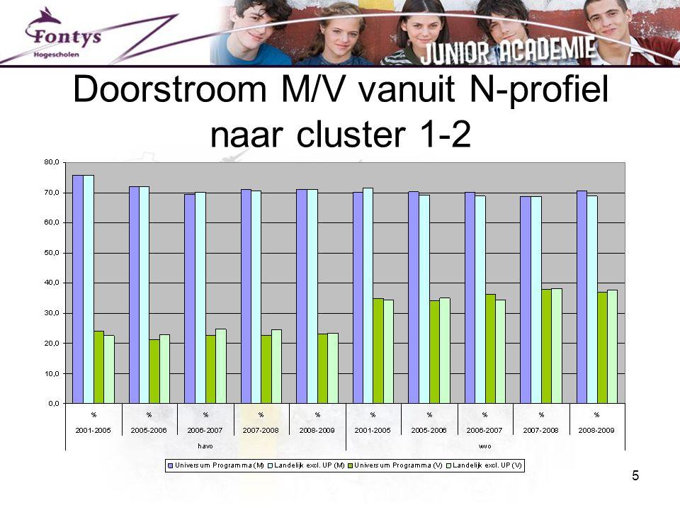 Doorstroom M/V vanuit N-profiel naar cluster 1-2