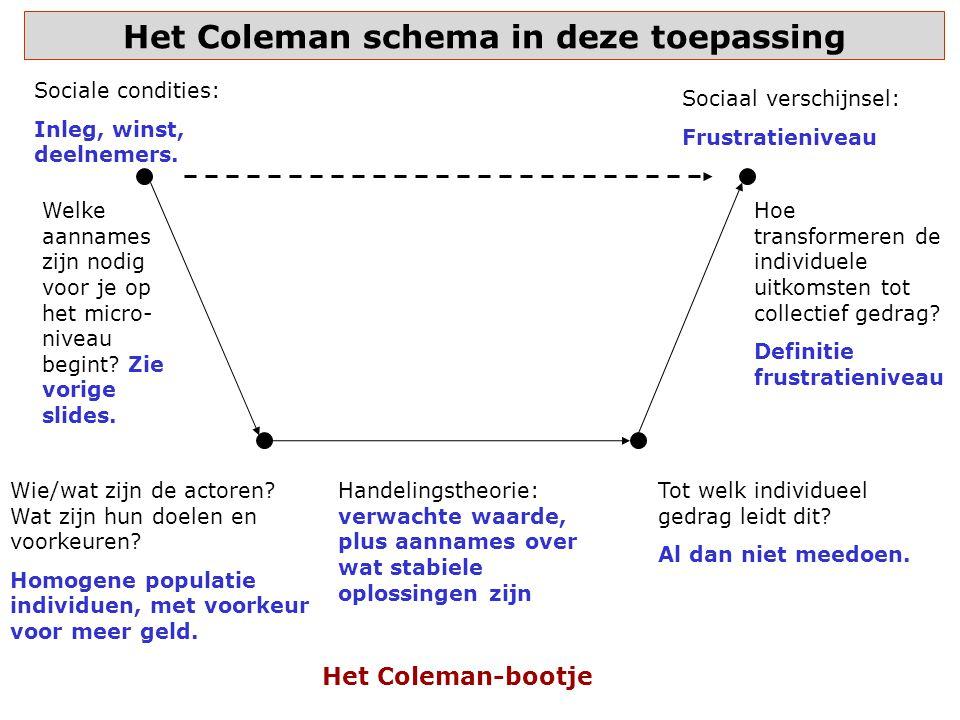 Het Coleman schema in deze toepassing