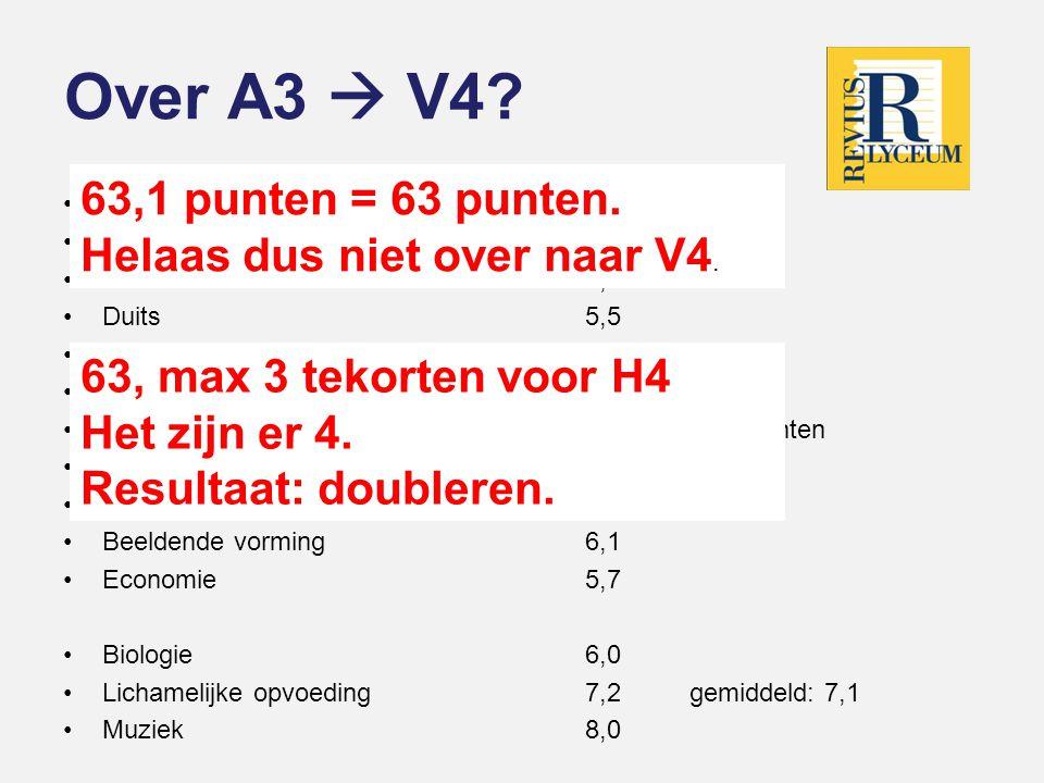 Over A3  V4 63,1 punten = 63 punten. Helaas dus niet over naar V4.