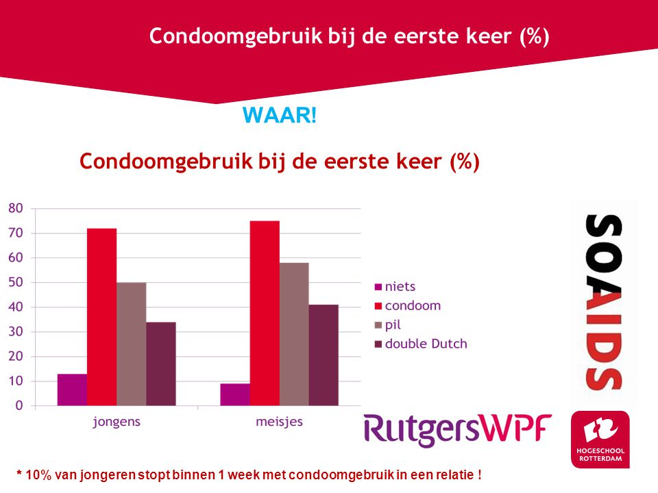 WAAR! Condoomgebruik bij de eerste keer (%)