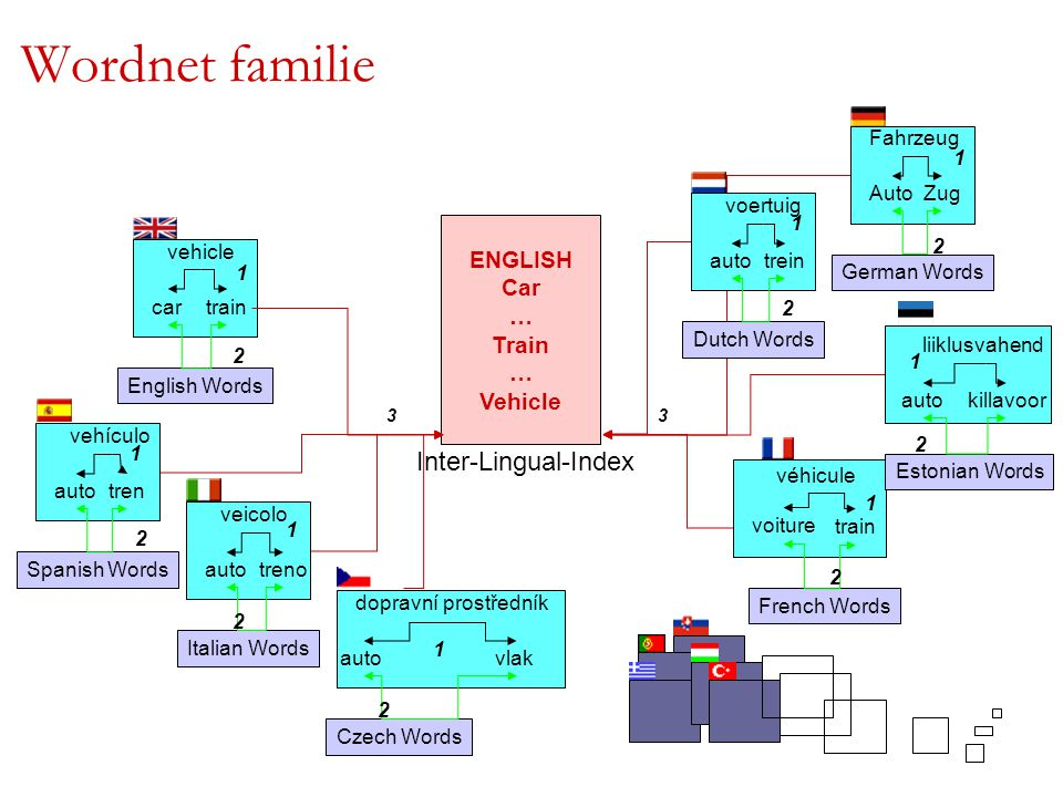 Wordnet familie Inter-Lingual-Index ENGLISH Car … Train Vehicle