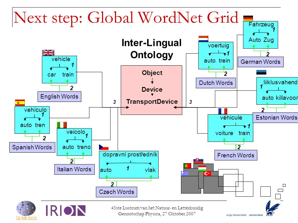 Next step: Global WordNet Grid