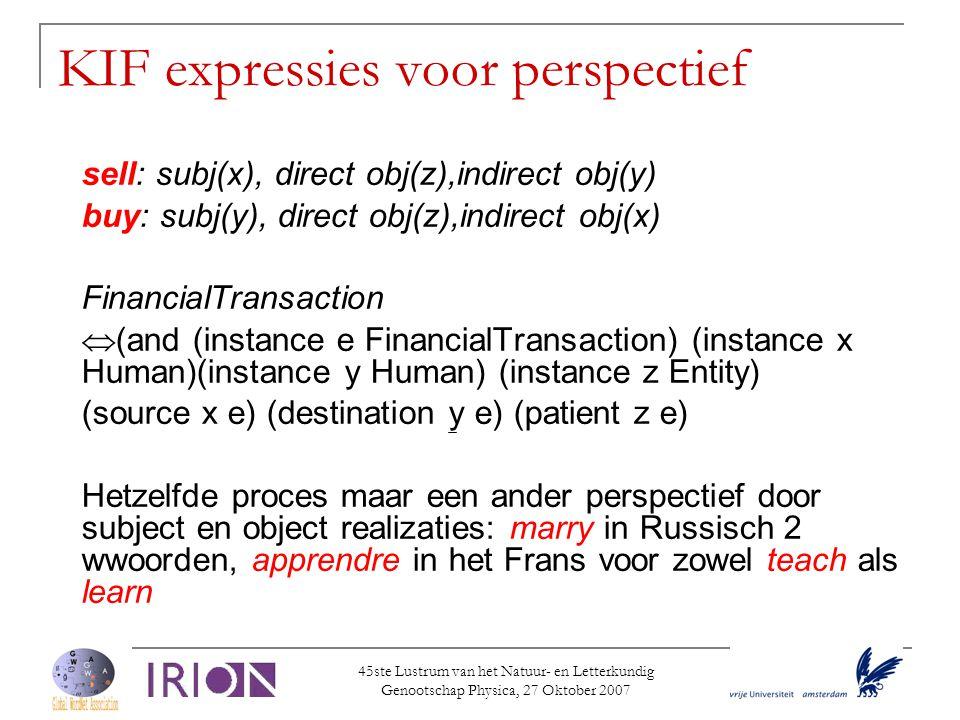 KIF expressies voor perspectief