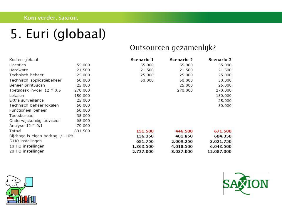 5. Euri (globaal) Outsourcen gezamenlijk Kosten globaal Licenties