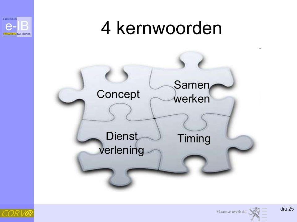 4 kernwoorden Samen werken Concept Dienst verlening Timing