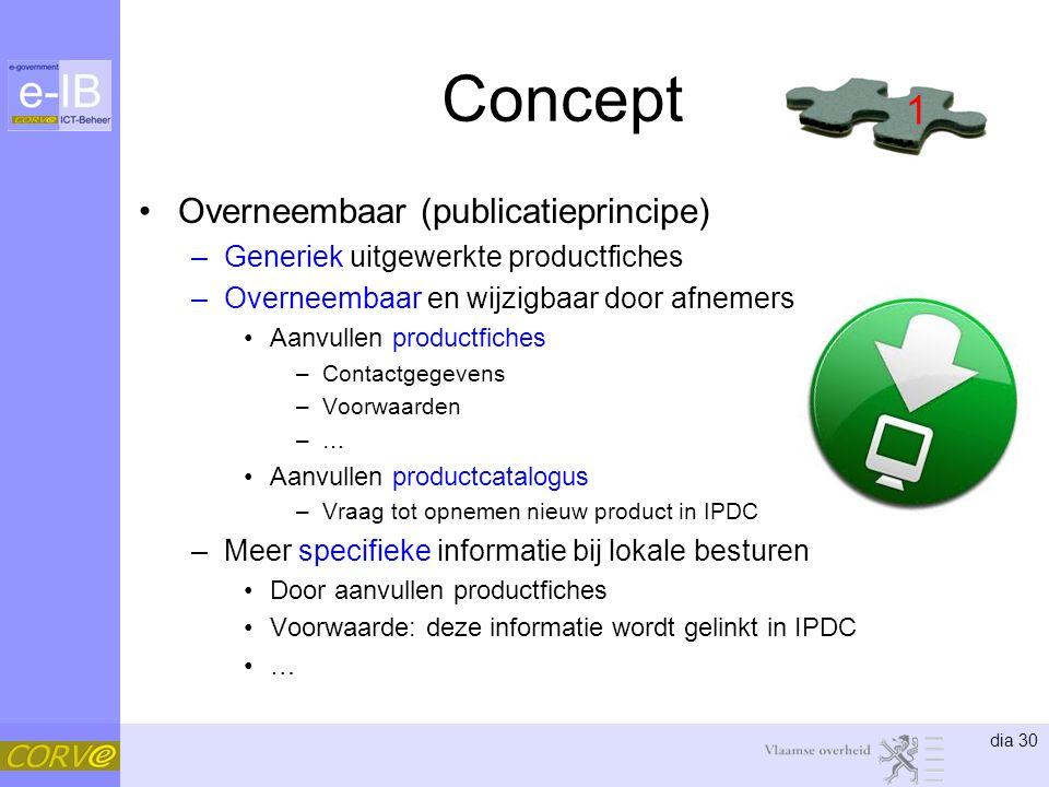 Concept 1 Overneembaar (publicatieprincipe)