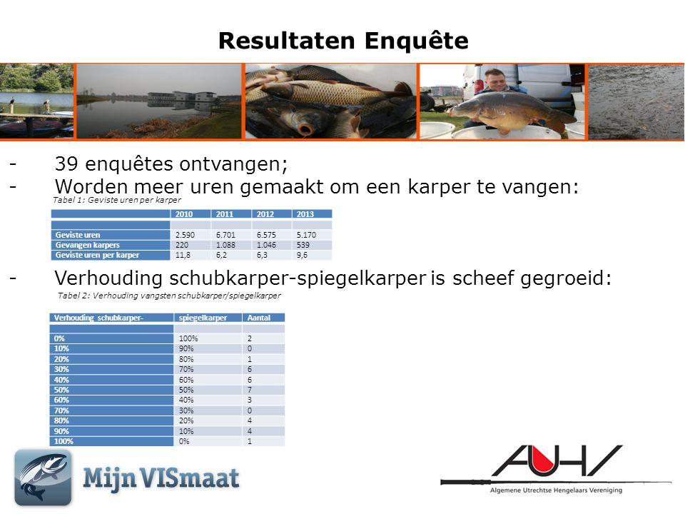 Resultaten Enquête 39 enquêtes ontvangen;