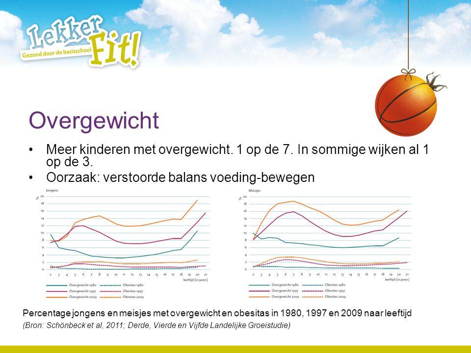 Overgewicht Meer kinderen met overgewicht. 1 op de 7. In sommige wijken al 1 op de 3. Oorzaak: verstoorde balans voeding-bewegen.