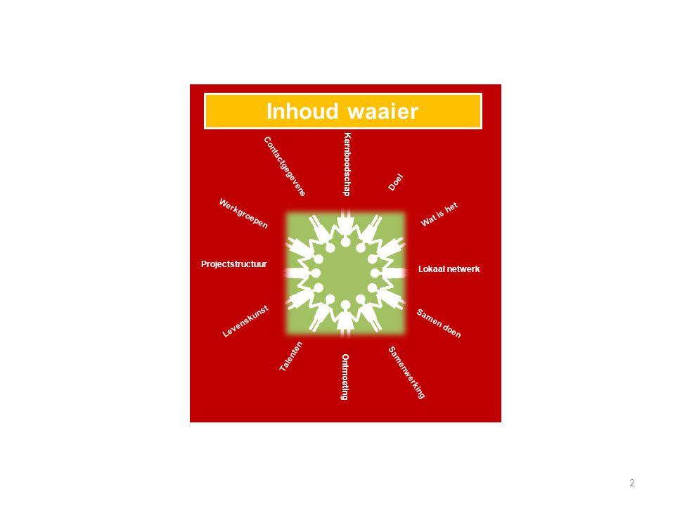 Inhoud waaier Contactgegevens Kernboodschap Doel Werkgroepen