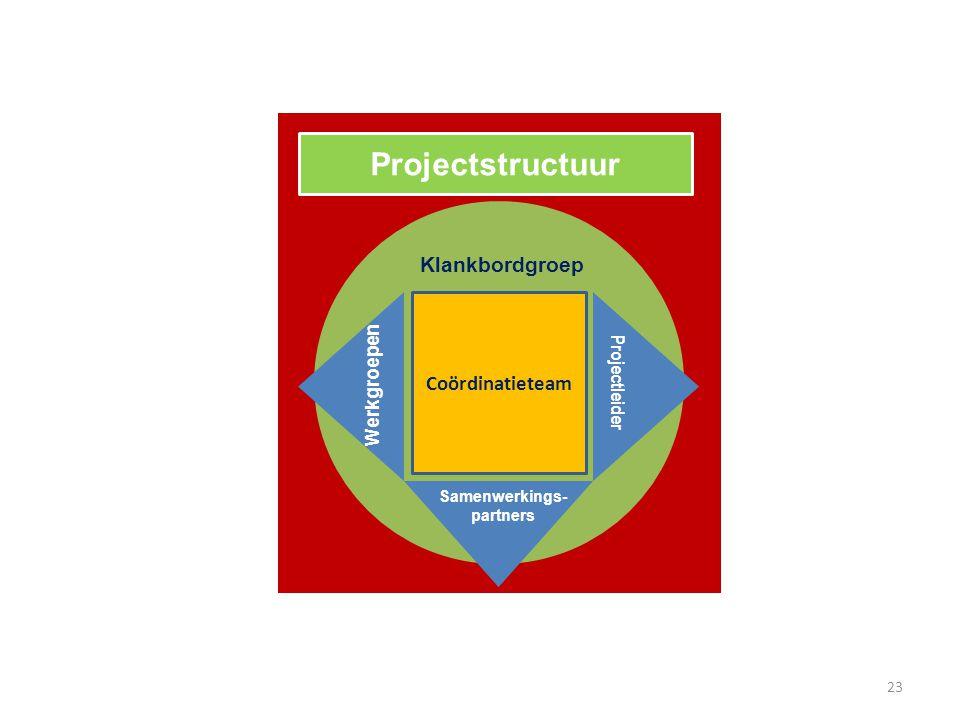 Samenwerkings-partners