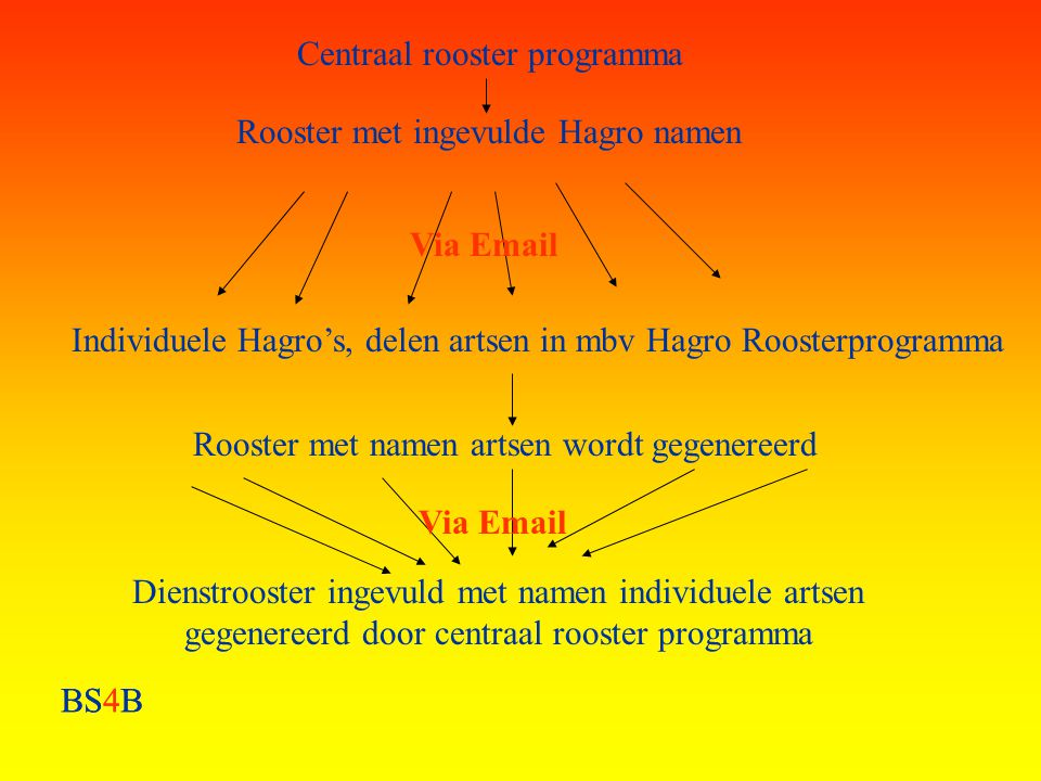 Centraal rooster programma