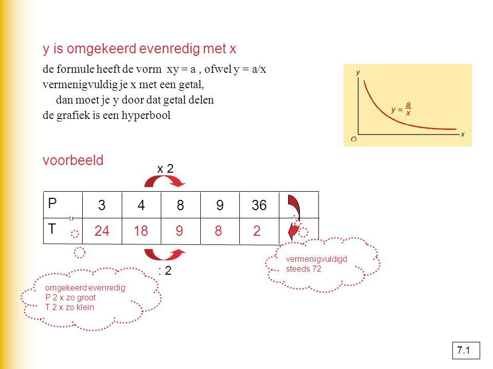 y is omgekeerd evenredig met x