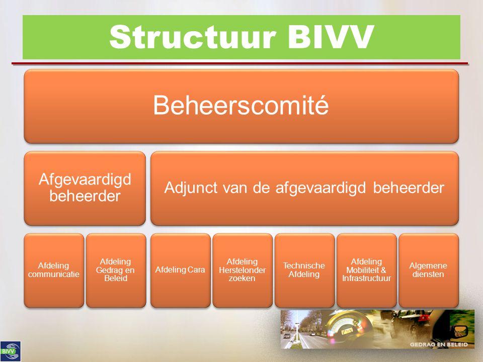 Structuur BIVV Beheerscomité Structuur van het BIVV