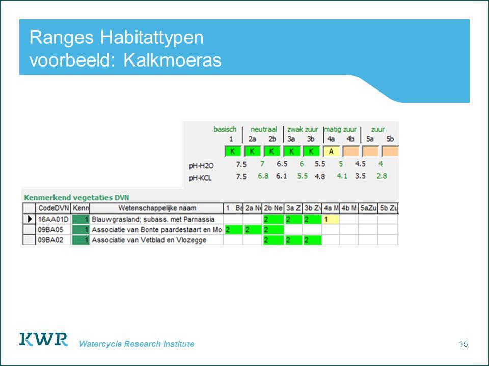 Ranges Habitattypen voorbeeld: Kalkmoeras