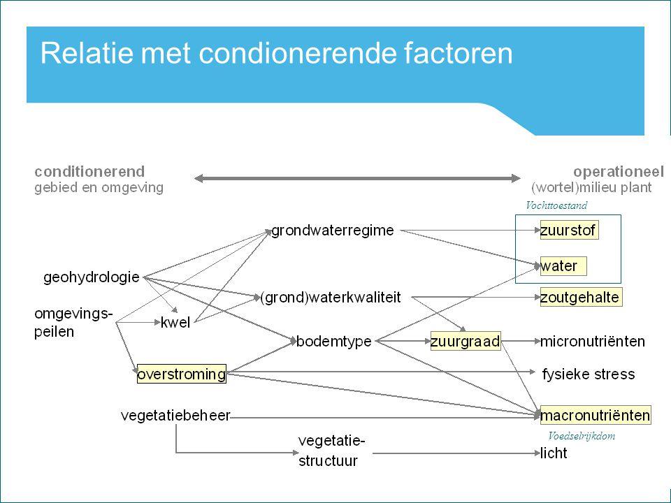 Relatie met condionerende factoren